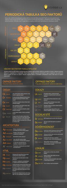 tabulka seo prvků infografika Seo, Weather, Weather Crafts