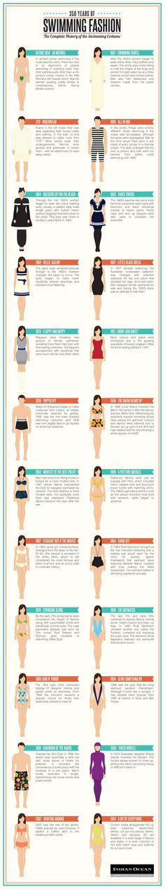 350 years of swimming fashion