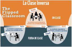 El modelo flipped cambia los roles de profesor y alumno convirtiendo la clase en un espacio de aprendizaje