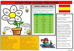 Recursos para profesores de español: Simple Future & Near Future bee mat.