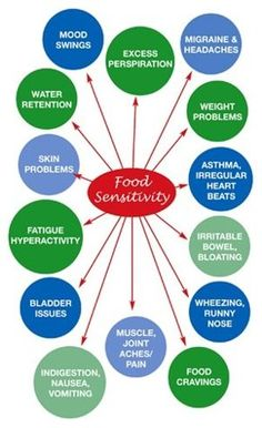 Food Sensitivity Symptoms