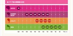 自分に合ったクラブでスコアUP!女性ゴルファーのためのクラブ選び Part.2 Bar Chart, Periodic Table, Periodic Table Chart, Bar Graphs