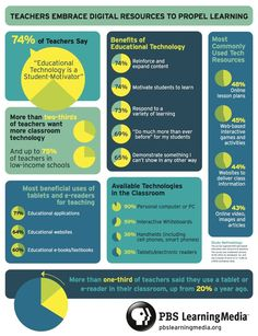 How Many Teachers Say They Use Technology In Classrooms And Why? #infographic #EdTech