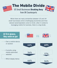The Mobile Divide: U.S. Small Businesses Break Away from UK Counterparts