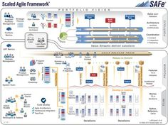 SAFe, the scaled agile framework, in one image.