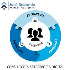Customer Relationship Management, Marketing Digital, Chart, Blog, Social Networks, Day Planners, Accenture Digital, Page Layout, Blogging
