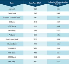 Base Rate vs BLR in Malaysia: How Does BR Work?