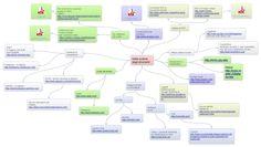 Applicazione didattiche per la LIM in una mappa concettuale