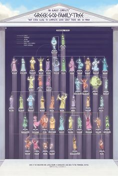 Poster - The Greek God Family Tree