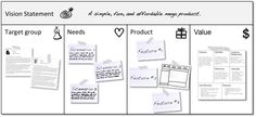 A sample board that contains two personas, three scenarios, paper cards with the product's top three features, an user interface sketch, and a business model sketch (based on Alex Osterwalder's business model canvas). Design Thinking, Service Design, Write The Vision, Business Model Canvas, Vision Statement, Innovation Strategy, Model Sketch, User Interface Design, Customer Experience
