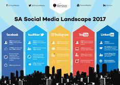 Image result for social media infographic 2017 Social Media Landscape, Finance Tracker, Business Articles, Event Planning Business, Finance Organization, Social Media Marketing, Facebook, Infographics, Image