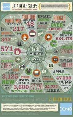 Social Media Data Infographic by StatusEngage, via Flickr