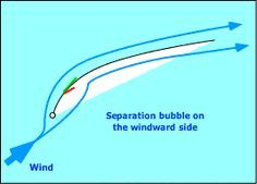 Windward separation bubble