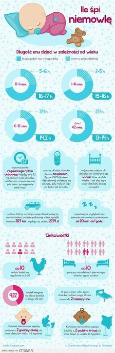 Ile powinno spać dziecko? - Infografika - WP.PL http:/…