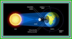 Space Eclipse Solar Eclipses Lesson - Online, self-paced lesson about solar eclipses. Be sure to head out with your kids on Aug. 21 to view the eclipse! Solar Energy Panels, Solar Energy System, Solar Power, Eclipse Solar Y Lunar, Total Eclipse, Sombra Lunar, Eclipse Book, Eclipse 2016, Solar Activity