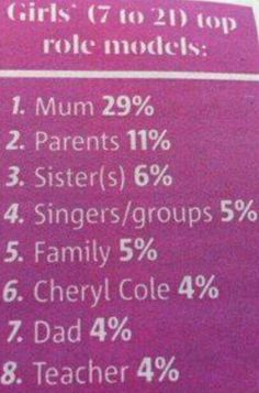 Cheryl is the only individual famous person named in this