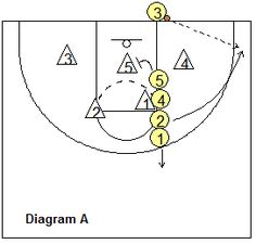 Out-of-bounds play vs 2-3 zone, Splitter - Coach's Clipboard Basketball Coaching