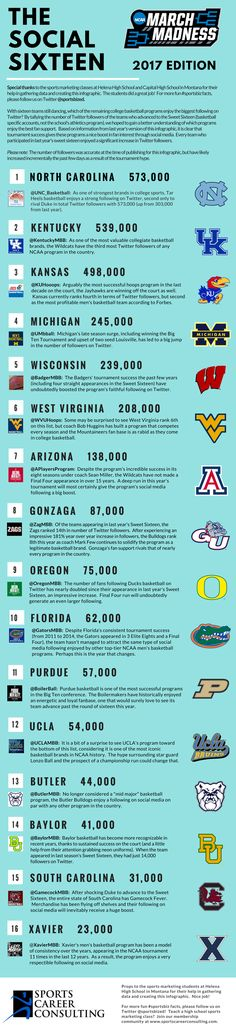 Last year, the North Carolina men's basketball Twitter account had 303,000 followers when they advanced to the Sweet Sixteen.  This year?  Nearly 575,000, an impressive increase to say the least.  But where do the rest of the teams remaining in the NCAA Tournament stack up?  This infographic, created with the help of sports marketing students from Helena High School in Montana, provides a nice summary as we gear up for the Sweet Sixteen!