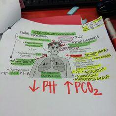 Respiratory acidosis #nursing