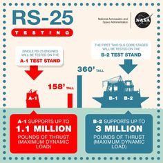 NASA has two different testing grounds for the RS-25: