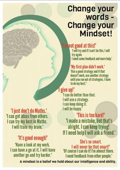 From negative to positive mindset. Change your words - change your thoughts & behaviours.