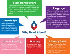 The Importance of Reading Aloud.  Why Read Aloud?