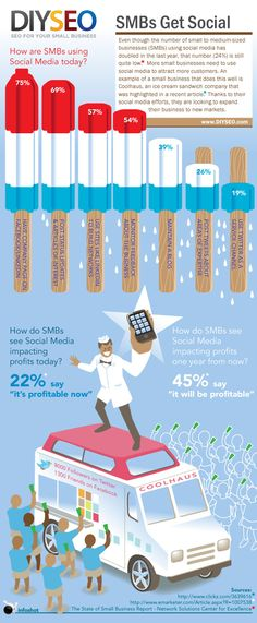 SMBs Get Social Infographic by DIYSEO - Stats explaining how small businesses are using social today. No date on the infographic. I suspect it reflects 2010 or 2011 numbers. Viral Marketing, Content Marketing, Social Media Marketing, Digital Marketing, Todays Number, Web Business, Types Of Social Media, Search Engine Marketing, Small Businesses