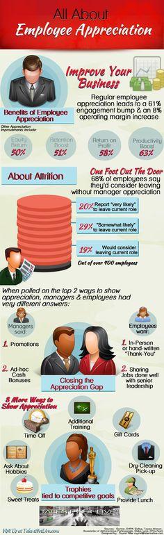 Employee Appreciation Statistics Infographic from #TalentNet - www.talentnetlive.com