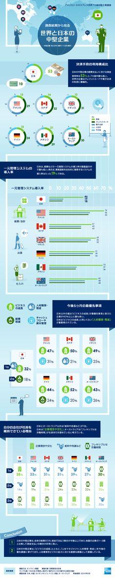 日本と世界の中堅企業を比較したインフォグラフィック