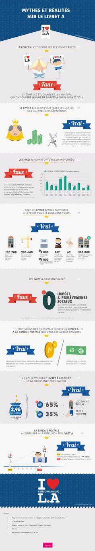 infographie livret A