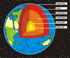 Illustration about Eath`s cross section, upper & lower mantle, inner & outer core. Illustration of world, earth, sphere - 14743982 Weird Science, Science Facts, Science Lessons, Science For Kids, Science And Nature, Structure Of The Earth, Earth's Mantle, Earth Science Projects, Outer Core