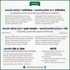 English Grammar: WOULD RATHER & PREFER
