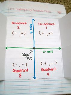 never remember quadrants? Graphing of the coordinate plane from Math = Love: foldable Math Teacher, Math Classroom, Teaching Math, Classroom Ideas, Teaching Ideas, Teacher Tools, Interactive Student Notebooks, Math Notebooks, 8th Grade Math