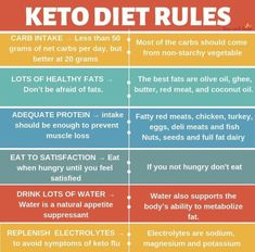 Keto grocery list, food and recipes for a keto diet before and after. Meal plans with low carbs, keto meal prep for healthy living and weight loss. Diet Ketogenik, Diet Meals, Diet Snacks, Week Diet, Starting Keto Diet, Keto Food List, Food Lists, Keto Fat, Keto Vs Low Carb