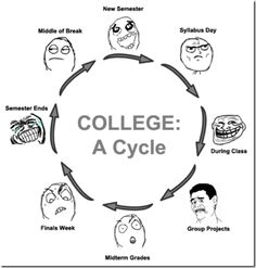 The College Cycle! - Posted in Funny, Troll comics and LOL Images - Entertain Club