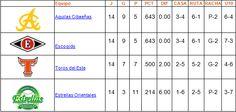 tabla de posiciones round robin 14 enero - Cachicha.com