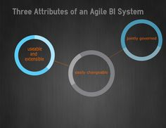 Three Attributes of an Agile BI System Business Intelligence, Data Analytics, Artificial Intelligence, Management, How To Apply, Marketing, Writing, Blog, Stretch Fabric