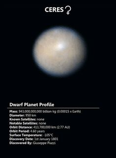 People always forget ceres :( Astronomy Facts, Astronomy Science, Space And Astronomy, Earth Science, Astronomy Pictures, Nasa, Pluto Dwarf Planet, Space Solar System, Outer Space