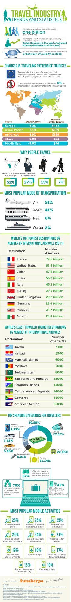 tendencias de viajes
