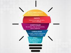 5 Pilares da Relação Interpessoal - Expertise Gestão de Pessoas Social Marketing, Digital Marketing, Alta Performance, Process Infographic, Interactive Learning, Busy At Work, Human Behavior, Emotional Intelligence, Life Organization