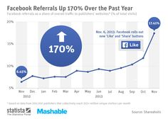 • Chart: Facebook Referrals Up 170% Over the Past Year | Statista