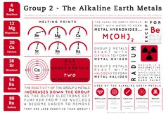 The second of a series of infographics on the groups of the periodic table, here some general properties of the group 2 elements are examined. As stated previously, these are primarily aimed at secondary school students, hence the relative simplicity and generality of the information presented.