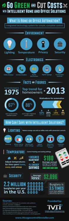 #homeautomation