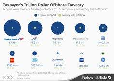 Tax Trillion Dollar Offshore Travesty maketaxfair … - Lets Credit Repair Banking Industry, Banking Services, Jpmorgan Chase & Co, Offshore Bank, International Bank, Tax Haven, Financial Information, Bank Of America, Helping People