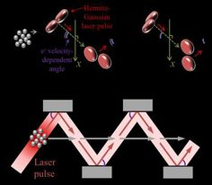 all-optical, 3-D method of electron pulse compressio