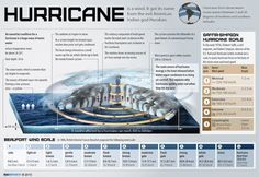 Hurricanes form and intensify over oceanic regions. Attached is a great infographic depicting how hurricanes form and what a cross section would look like. What Is A Hurricane, Hurricane Sandy, Transition Songs, Hurricane Preparedness, Emergency Preparedness, Emergency Management, Teaching Spanish, Spanish Class, Natural Disasters