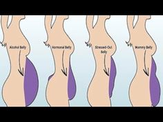 #HealthyLivingTips 5 Types of Tummies and How to Get Rid of Each of Them Properly! #NaturalCure #Health