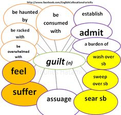 Collocations with the noun 'guilt'.