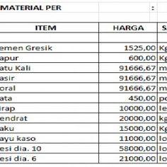 Tips and Tricks : Menghitung Rencana Anggaran Biaya Pembangunan Rumah - http://www.istanagriya.com/tips-and-tricks-menghitung-rencana-anggaran-biaya-pembangunan-rumah-2-93/