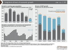 Long Term Drivers of Economic Growth & Profits   The Big Picture